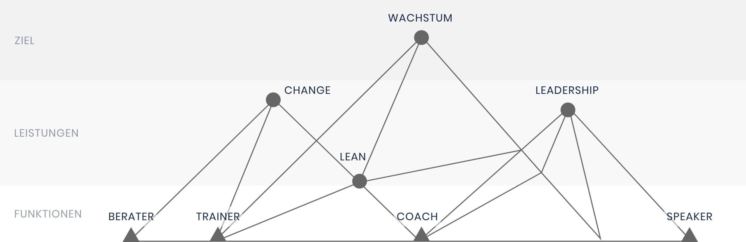 Leistungsstruktur Netzstruktur Grafik Markus Mersinger